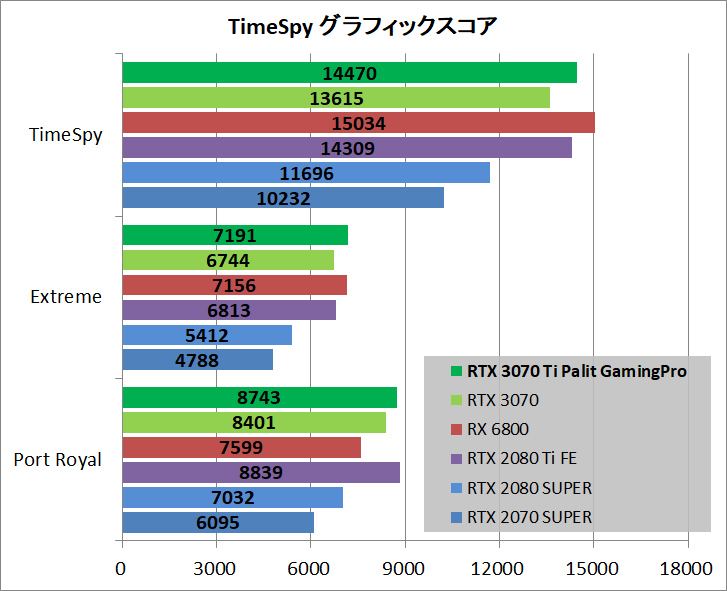 Palit GeForce RTX 3070 Ti GamingPro_bench_ts-pr