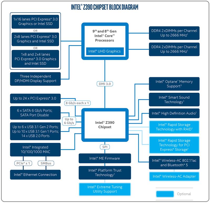 z390-chipset-block-diagram_s