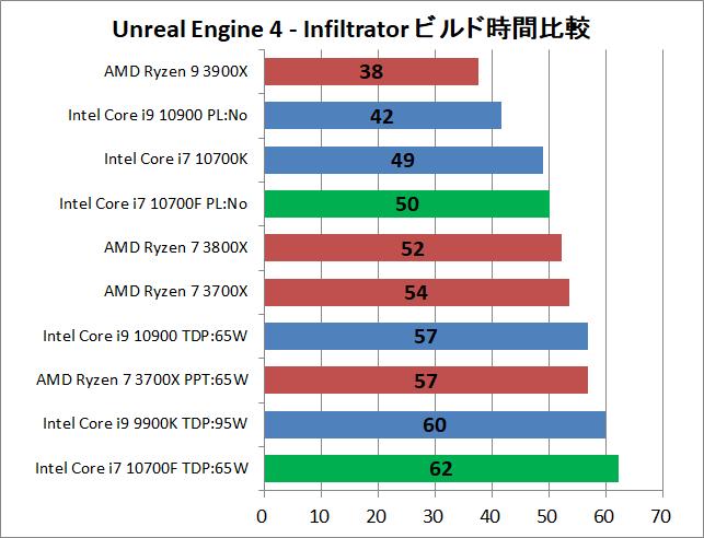 Intel Core i7 10700F_ue_1_time