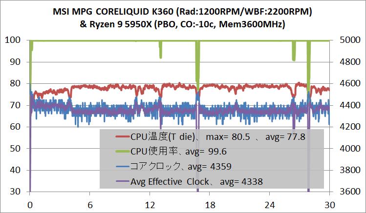 MSI MPG CORELIQUID K360_5950X-PBO