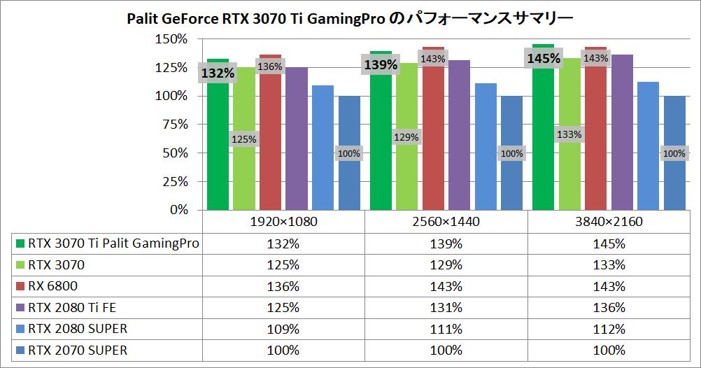 Palit GeForce RTX 3070 Ti GamingPro_pefsum
