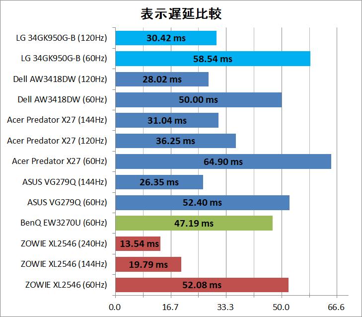 LG 34GK950G-B_latency