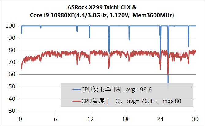 ASRock X299 Taichi CLX_OC-test_stress