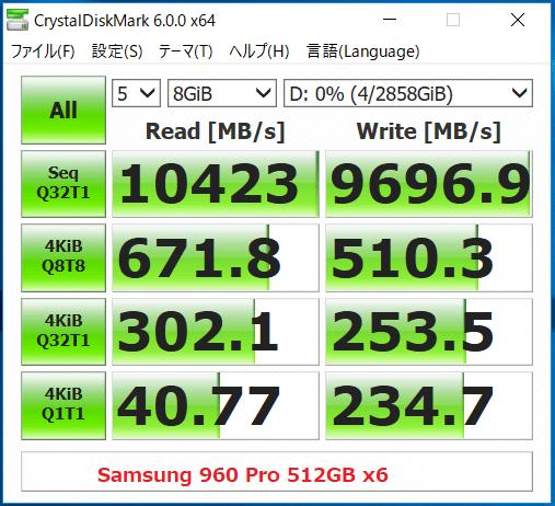 960 Pro x6_Hyper M2 x16(RAID)_CDM