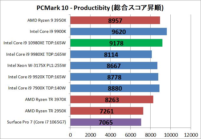 Intel Core i9 10980XE_bench_PCM10_3