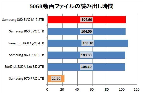Samsung 860 EVO M.2 2TB_copy_movie_read