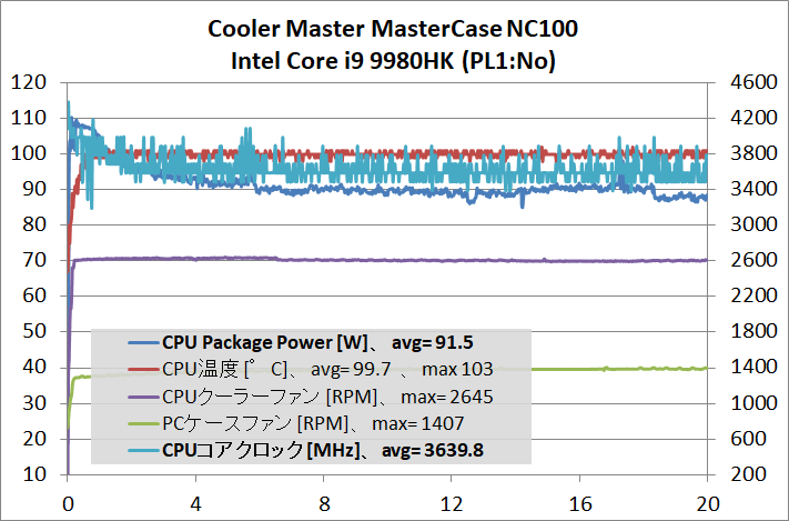 Cooler Master MasterCase NC100__temp_CPU-stress_PLNO