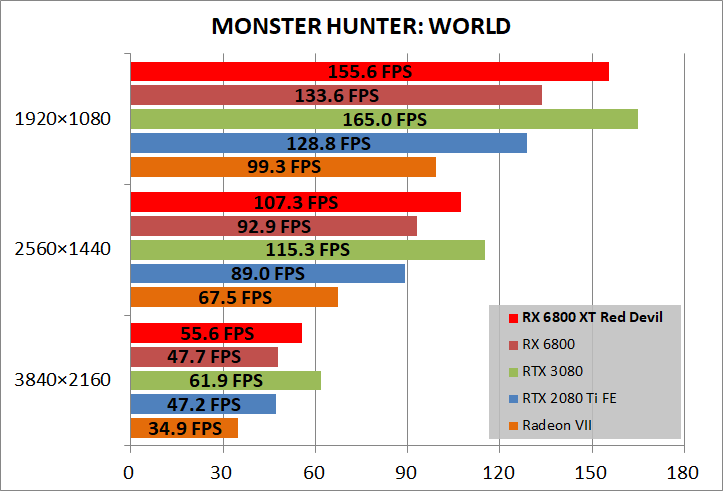 PowerColor Red Devil AMD Radeon RX 6800XT_game_mhw