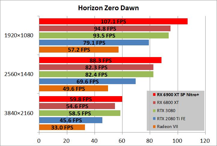 SAPPHIRE NITRO+ Radeon RX 6900 XT_game_horizon