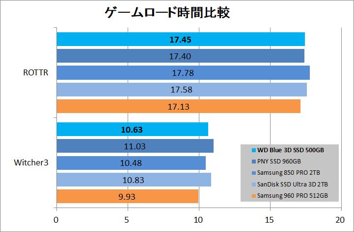 WD Blue 3D NAND SATA SSD 500GB_game_load