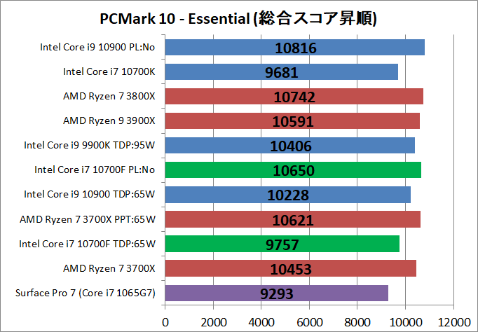 Intel Core i7 10700F_bench_PCM10_2