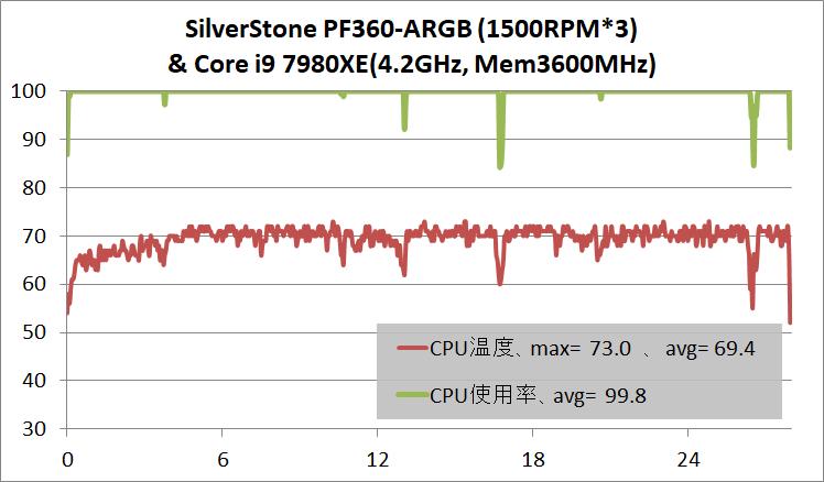 SilverStone PF360-ARGB_Core i9 7980XE OC