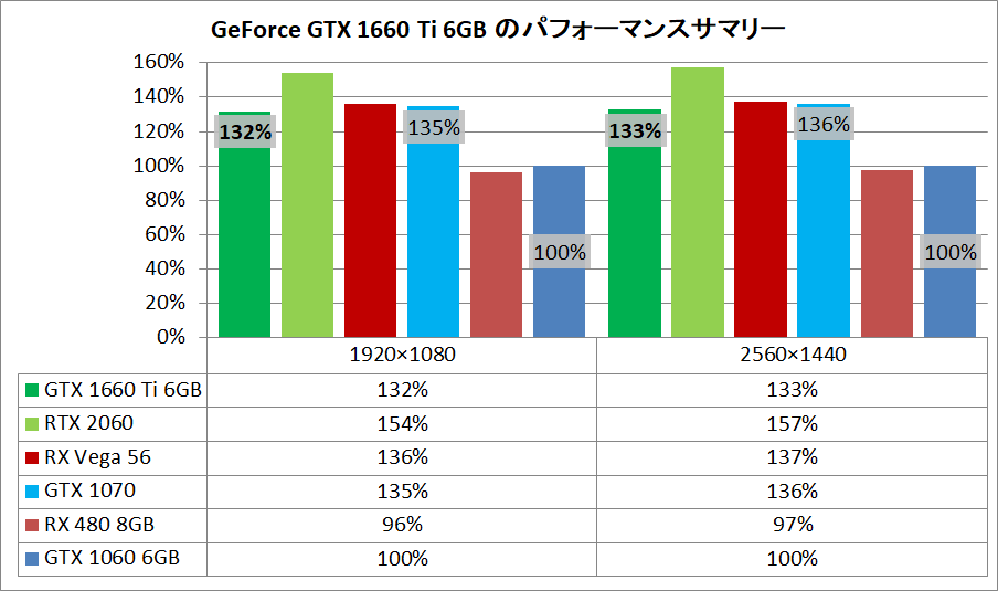 GeForce GTX 1660 Ti_pefsum
