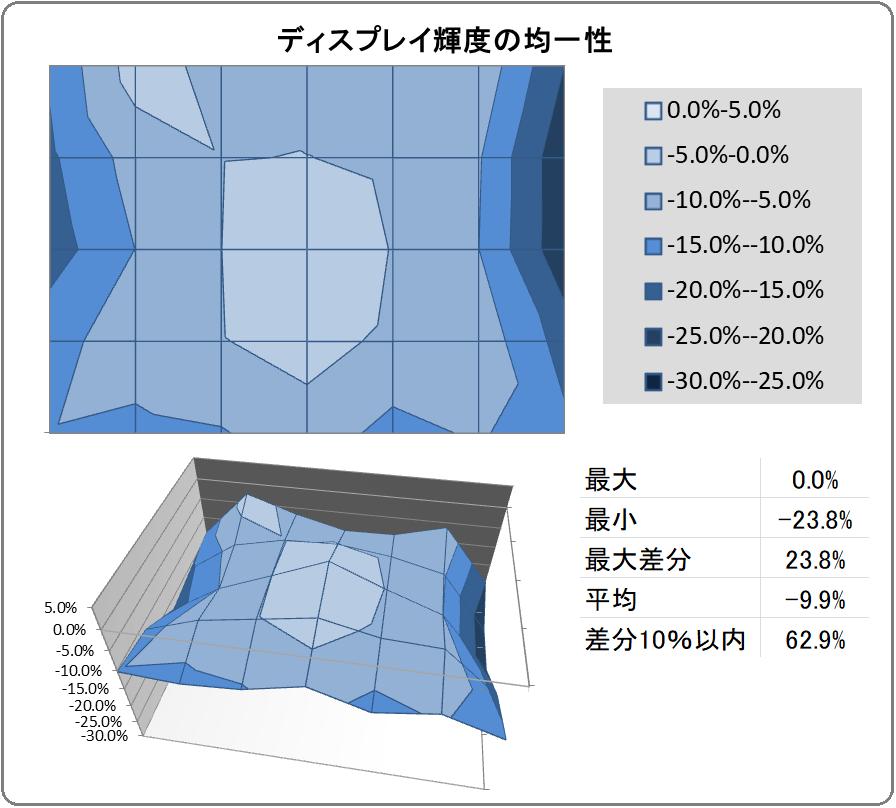 ZOWIE XL2746K_uniformity