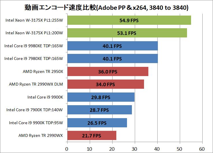 Intel Xeon W-3175X_encode_AdobePP_x264_3840-3840