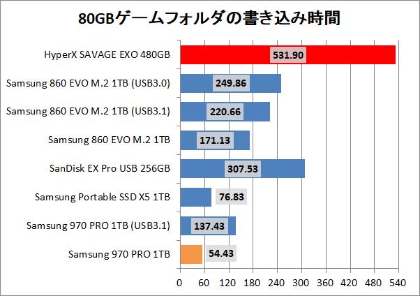 Kingston HyperX SAVAGE EXO 480GB_copy_game_write