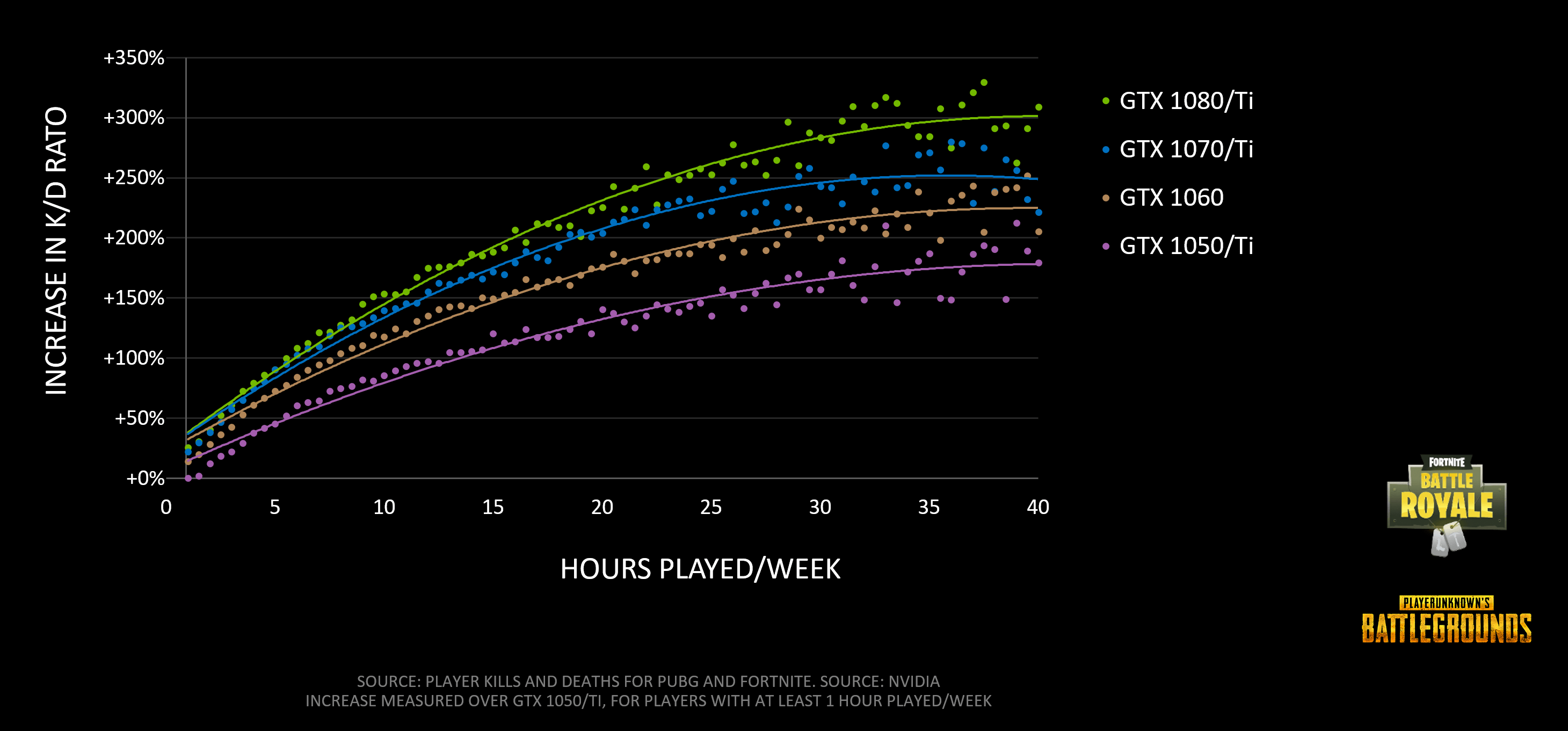 battle-royale-fortnite-pubg-increase-in-kd-hours