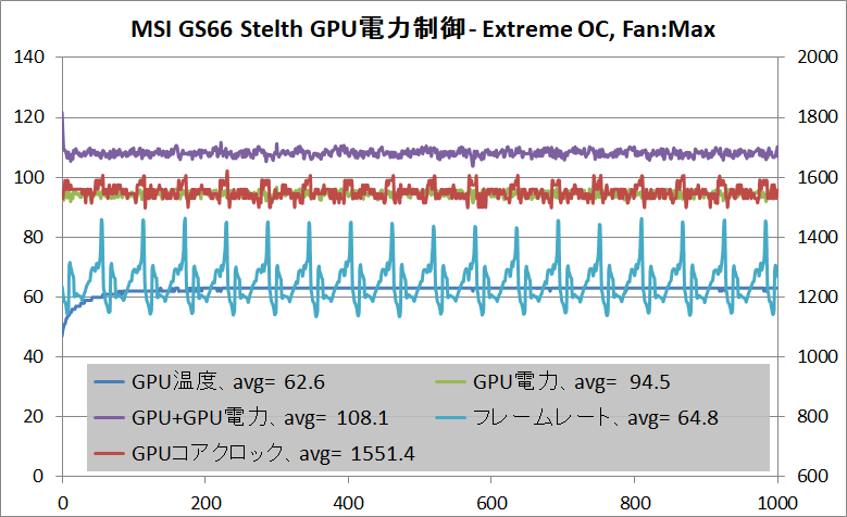 MSI GS66 Stealth_GPU_Power_Extreme+OC