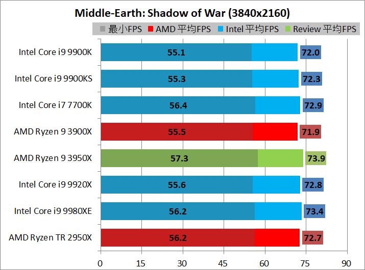 AMD Ryzen 9 3950X_game_1_3840_sow