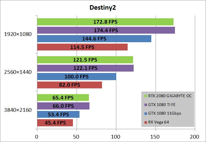 GIGABYTE GeForce RTX 2080 GAMING OC 8G_game_de2