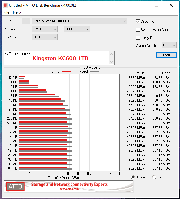 Kingston KC 600 1TB_ATTO_QD4