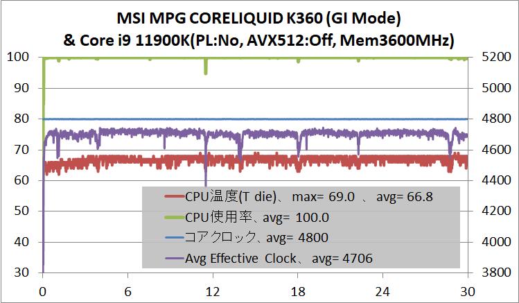 MSI MPG CORELIQUID K360_11900K_avx512off_GI-Mode