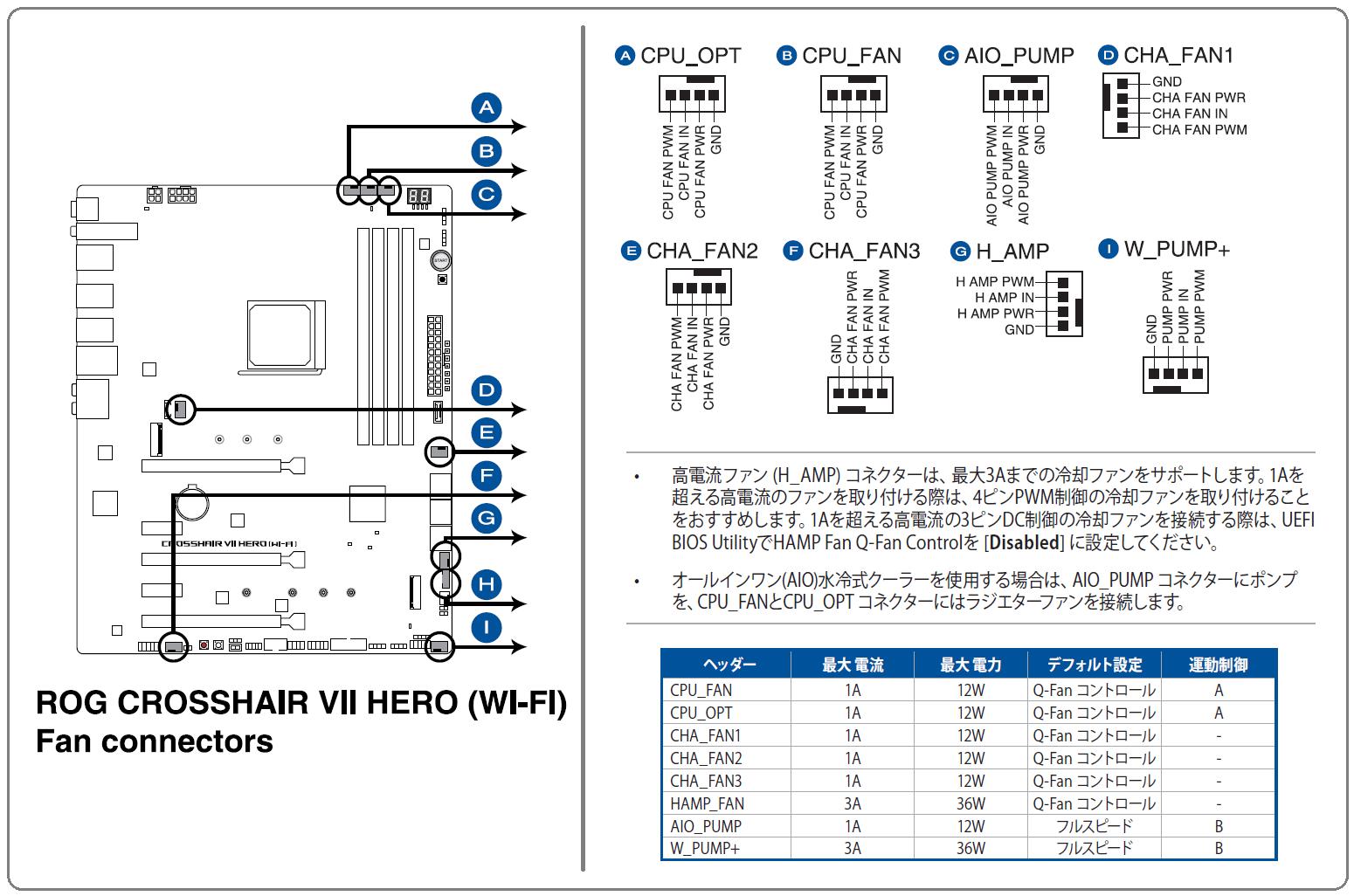 ASUS ROG CROSSHAIR VII HERO (Wi-Fi)_Fan