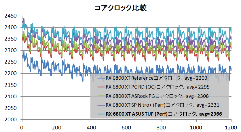 ASUS TUF-RX6800XT-O16G-GAMING_clock