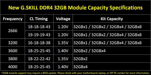 G.Skill DDR4 32GB-Module_spec