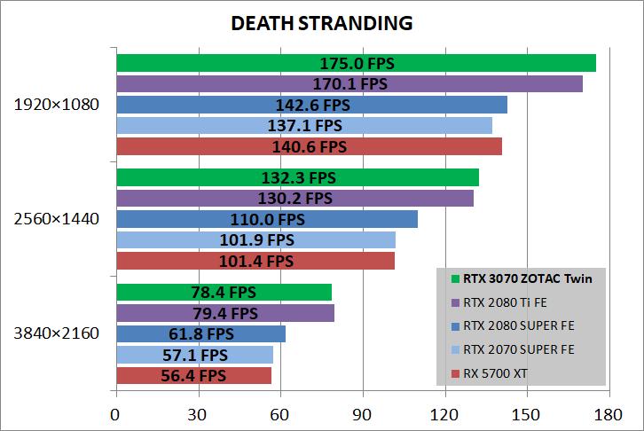 ZOTAC GAMING GeForce RTX 3070 Twin Edge_game_deathST