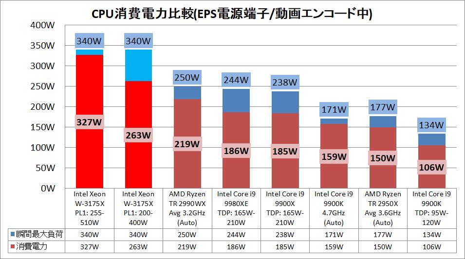 Intel Xeon W-3175X_power