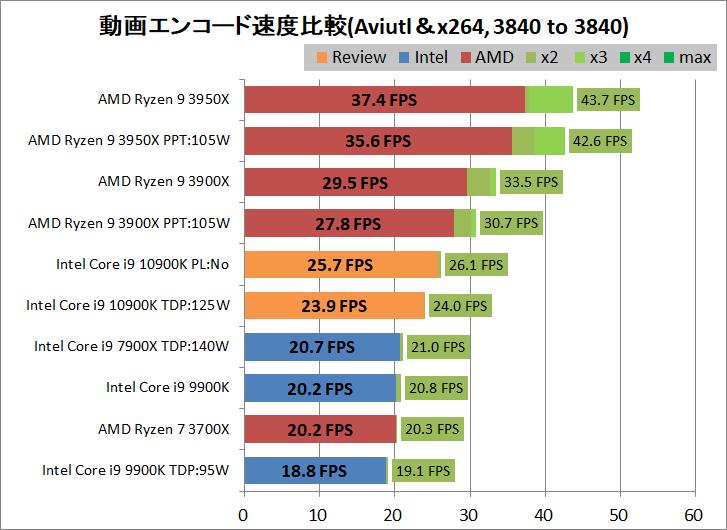 Intel Core i9 10900K_encode_aviutl_x264_3840-3840