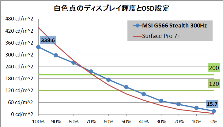 MSI GS66 Stealth GS66-10UG-003JP_brightness