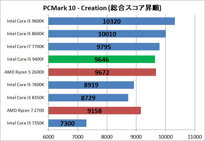 Core i5 9400F_bench_pcm10_4