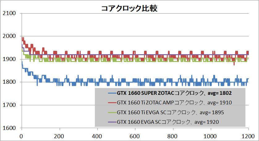 ZOTAC GAMING GeForce GTX 1660 SUPER Twin Fan_clock