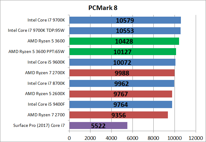 AMD Ryzen 5 3600_bench_PCM8