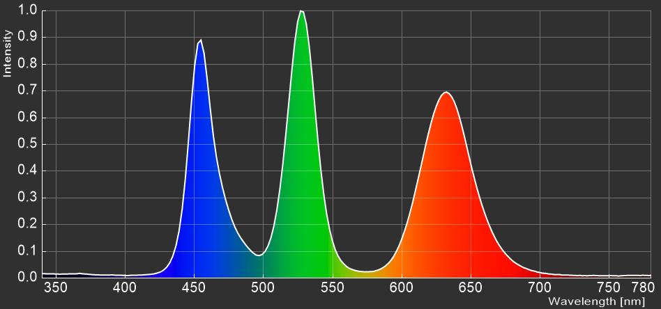 MSI Optix MPG321UR-QD_spectrum