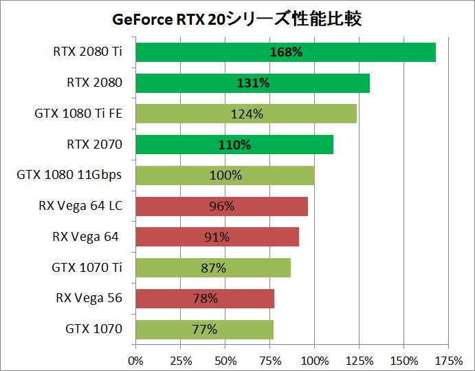 RTX 20 Series_Performance