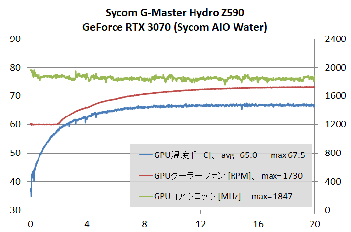 Sycom G-Master Hydro Z590_gpu-stress_temp