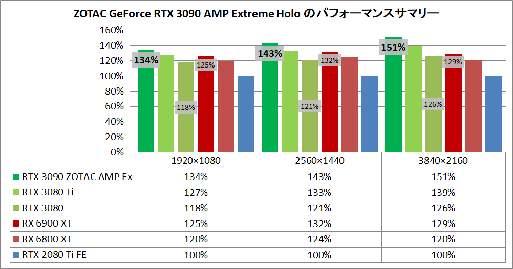 ZOTAC GAMING GeForce RTX 3090 AMP Extreme Holo_pefsum