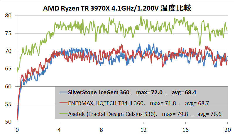 SilverStone IceGem 360_temp_Ryzen Threadripper 3970X