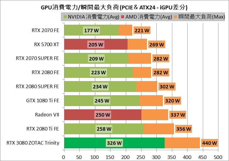 ZOTAC GAMING GeForce RTX 3080 Trinity_power
