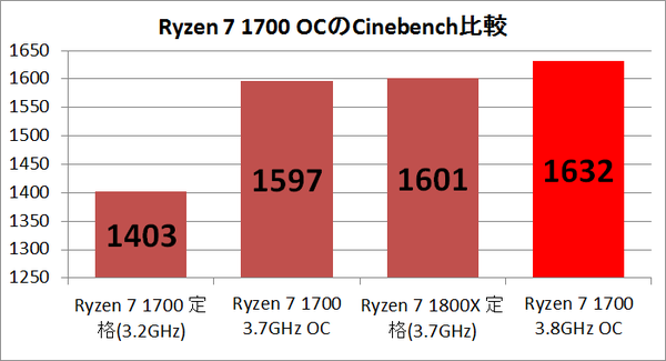 Ryzen7 1700 Cinebench