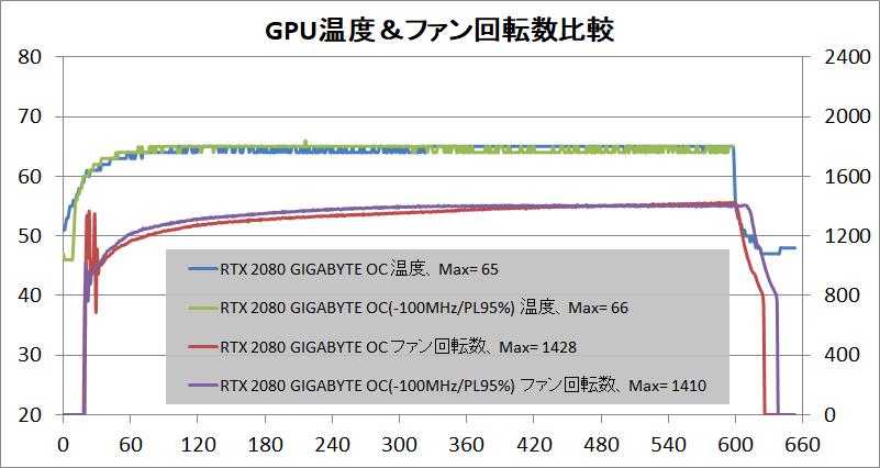 GIGABYTE GeForce RTX 2080 GAMING OC 8G_temp