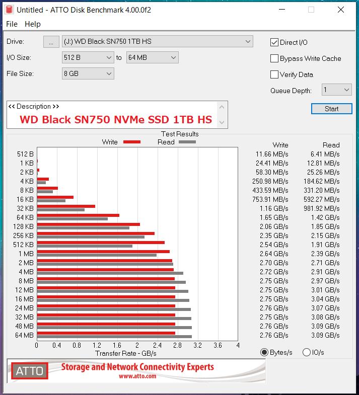 WD Black SN750 NVMe SSD 1TB HS_ATTO_QD1