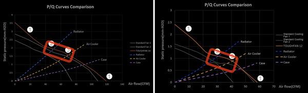 Thermaltake TOUGHFAN 14_performance-horz