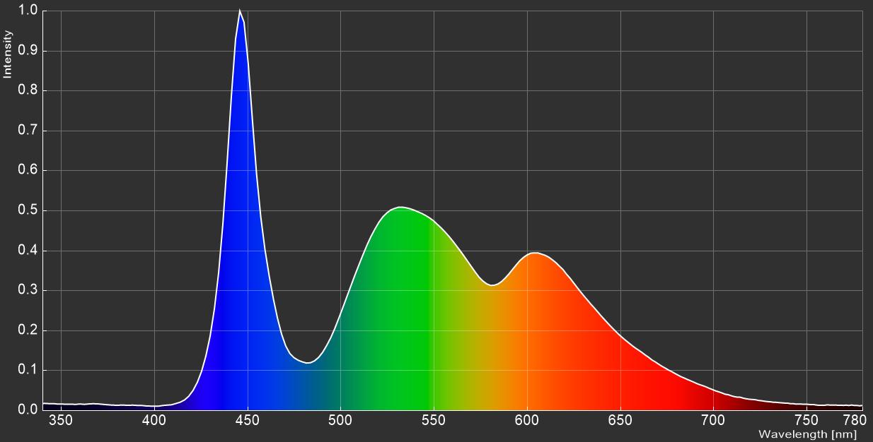 ZOWIE XL2746S_spectrum