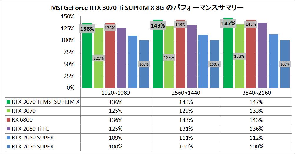 MSI GeForce RTX 3070 Ti SUPRIM X 8G_pefsum