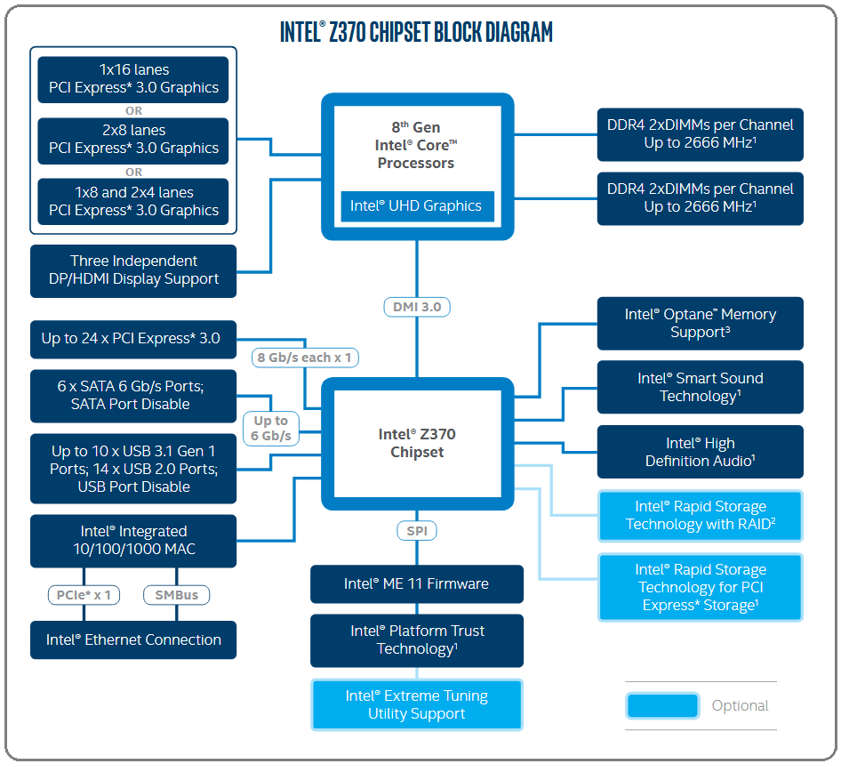 Z370_Brock Diagram