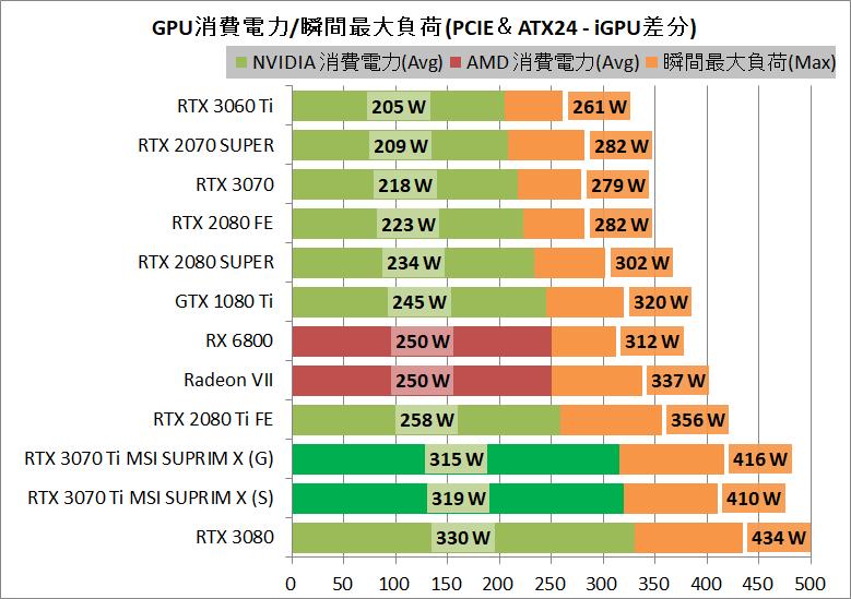 MSI GeForce RTX 3070 Ti SUPRIM X 8G_power